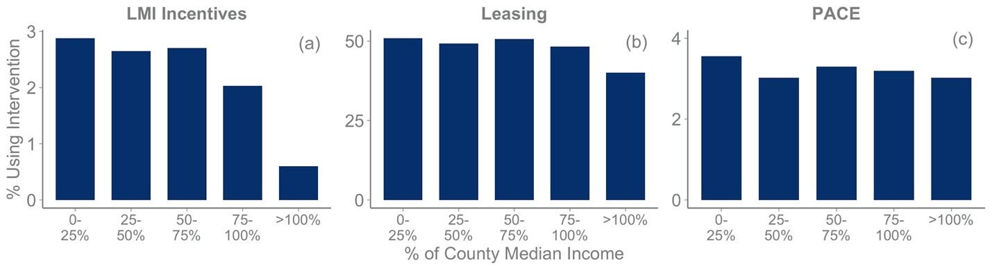 Figure 1. Share of PV adopters using interventions by income group. The figure depicts the percentage of adopters using LMI incentives (a), leasing (b), and PACE (c) by income bin. Income bins are defined as percentages of county median income. For instance, the bin 25-50% refers to PV adopters that earned between 25% and 50% of their counties' median income. Note that the y axes are on different scales, given that different shares of adopters use the different interventions.