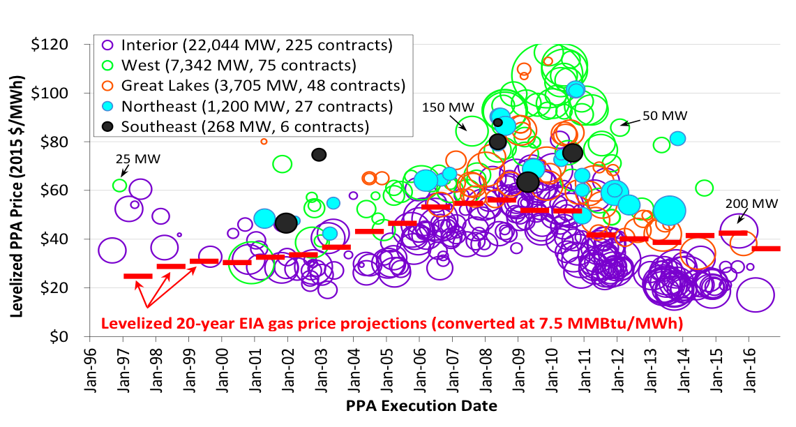 The Future of Wind Energy, Part 1: Are We Understating the Potential