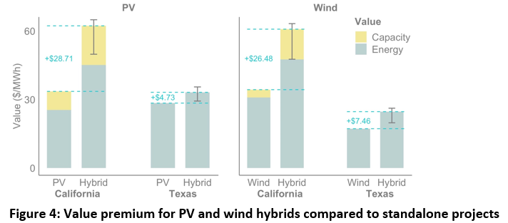 Hybrid Power Plants Are Growing Rapidly Are They A Good Idea Electricity Markets And Policy Group
